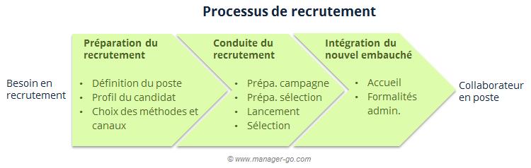 As etapas de recrutamento