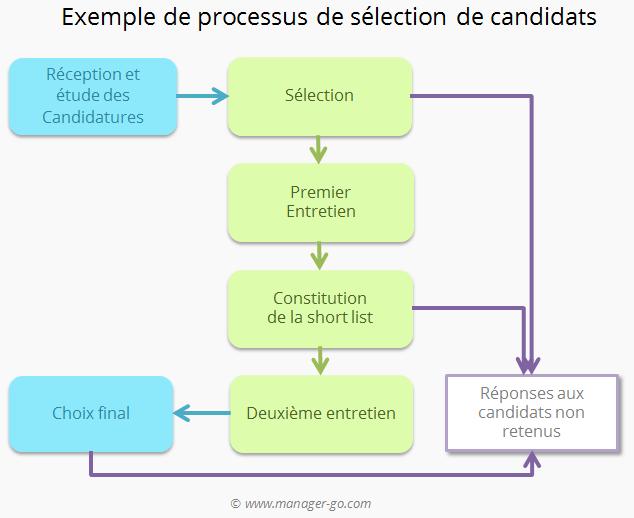 Processo de seleção de candidatos