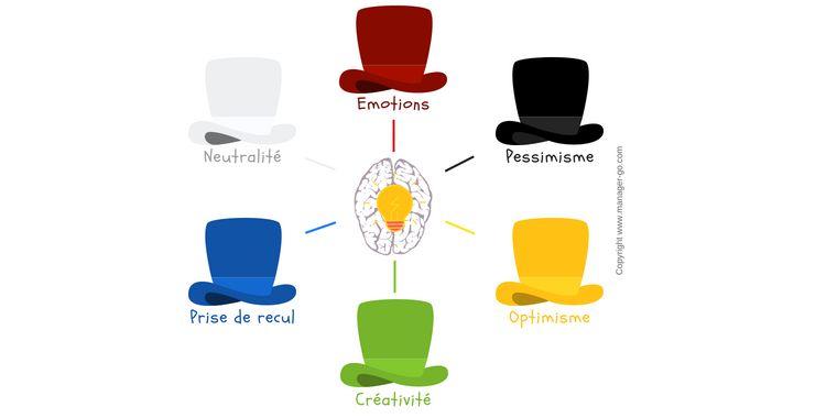 La méthode des 6 chapeaux : faire émerger les idées nouvelles