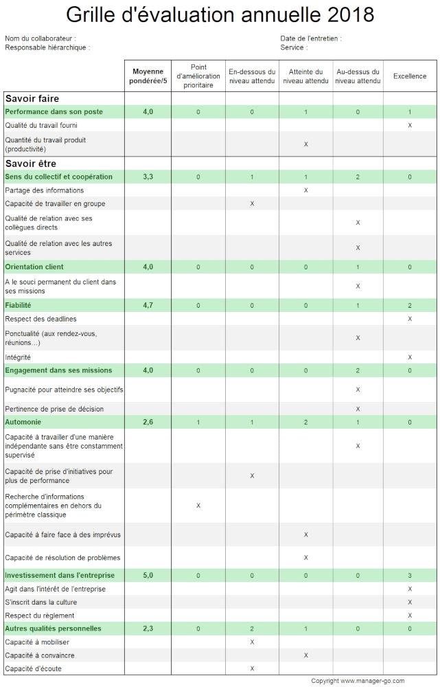 Exemple De Grille D Entretien Annuel D Evaluation Conseils