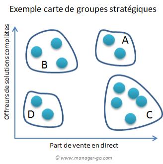 Des Et Interprétation Groupes StratégiquesConstruction Cartes cS5RAqjL34
