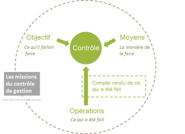 Quelles sont les outils de gestion
