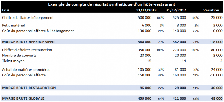 Exemple analyse compte resultat : marge