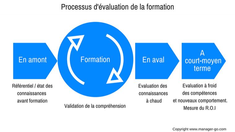 Comment Evaluer Une Formation Methodes Et Outils