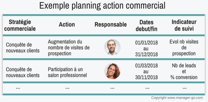 Plan d'action commercial : exemple de planning