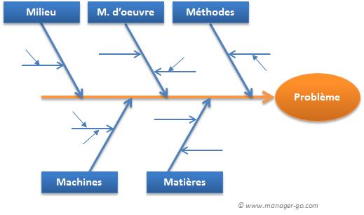 diagramme ishikawa word