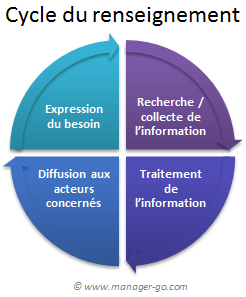 cycle-du-renseignement-IE