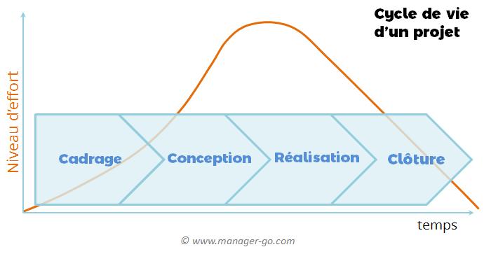 Cycle De Vie Dun Projet Définition Des étapes