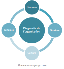 Diagnostic de l'organisation