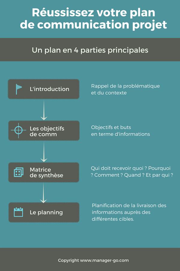 R ussir votre plan de communication projet for Projet de plan