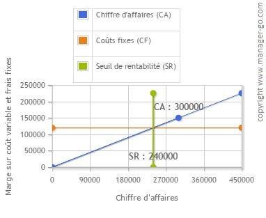 Seuil De Rentabilite Et Point Mort Definition Et Calcul