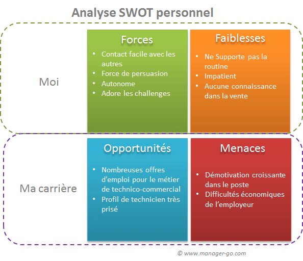 swot personnel exemple et m thode pour une analyse de soi m me. Black Bedroom Furniture Sets. Home Design Ideas