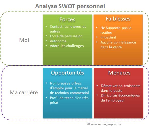 Swot analysis of shopping mall