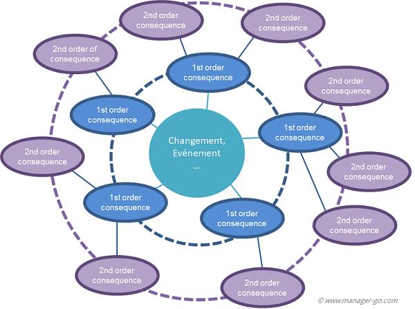 Futures Wheel Identifier Les Impacts D Un Changement