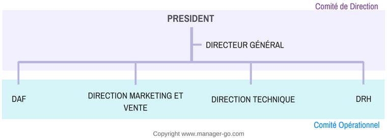 Definition De La Gouvernance D Entreprise Et Conseils Pour Son