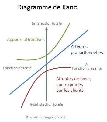 Le Diagramme De Kano Un Outil Pour Evaluer La Satisfaction Client
