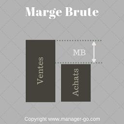 Comment Calculer Et Analyser La Marge Brute