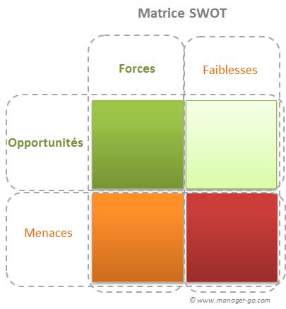 Matrice pour analyses stratégiques