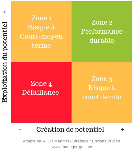 Matrice Management operational vs xestión estratéxica