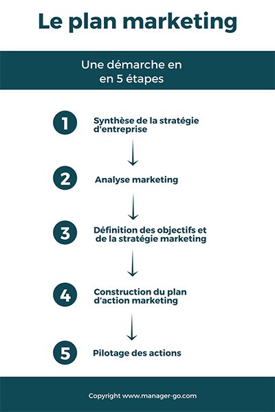 Comment Rediger Un Plan Marketing Methode Et Modele