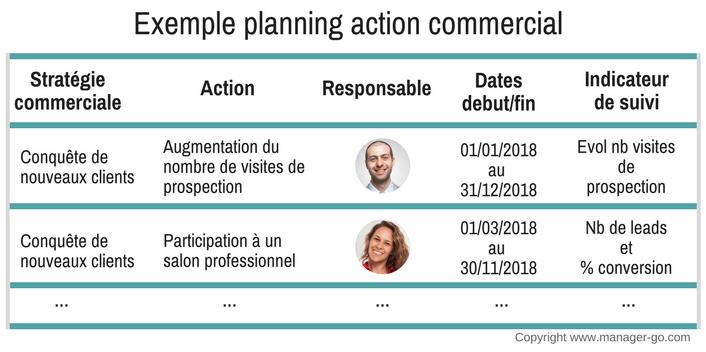 Action Commerciale Et Exemples De Plan Daction Commercial Lessentiel