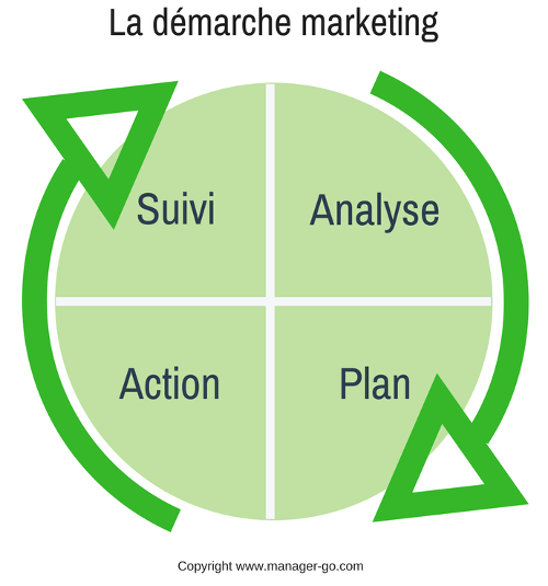 Définition du processus marketing