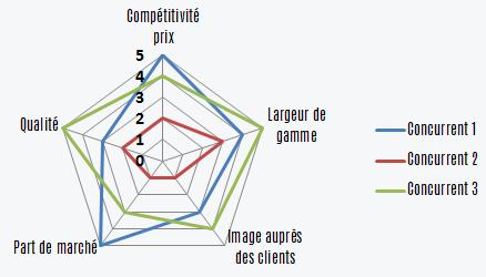 Analyse De La Concurrence Et Exemple Dune Etude Concurrentielle