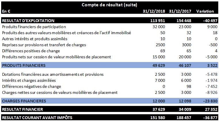 Résultat financier