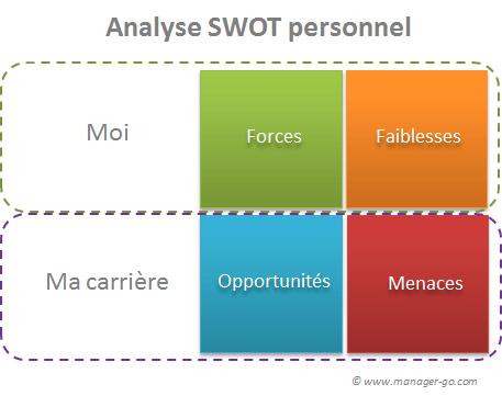 Swot Personnel Exemple Et Methode Pour Une Analyse De Soi Meme
