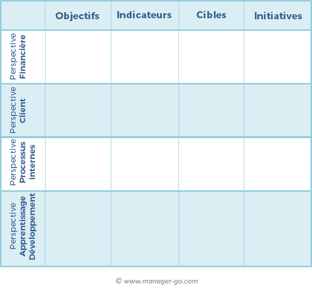 Construire Un Balanced Scorecard Exemple Et Guide Pratique