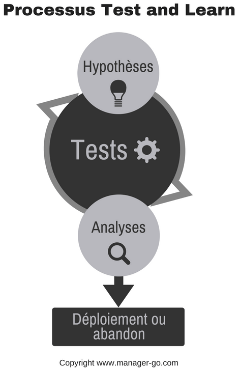 La méthode test and learn : le processus