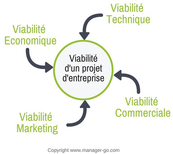 Creation D Entreprise Analyse De La Viabilite Et Faisabilite Du Projet