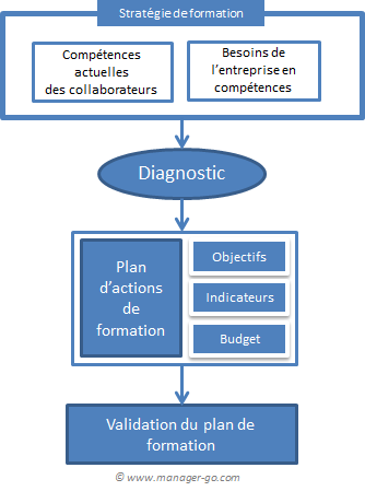 exemple de plan de formation