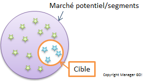 Ciblage marketing et segments